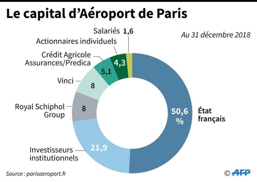 Propriété_ADP